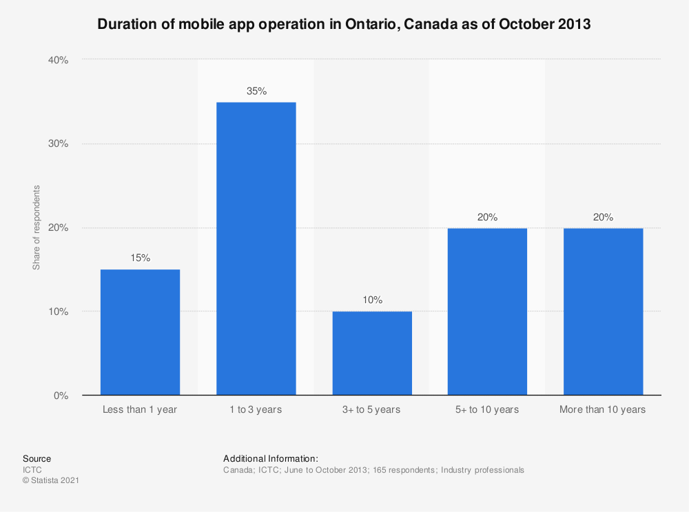 Statistic: Duration of mobile app operation in Ontario, Canada as of October 2013 | Statista