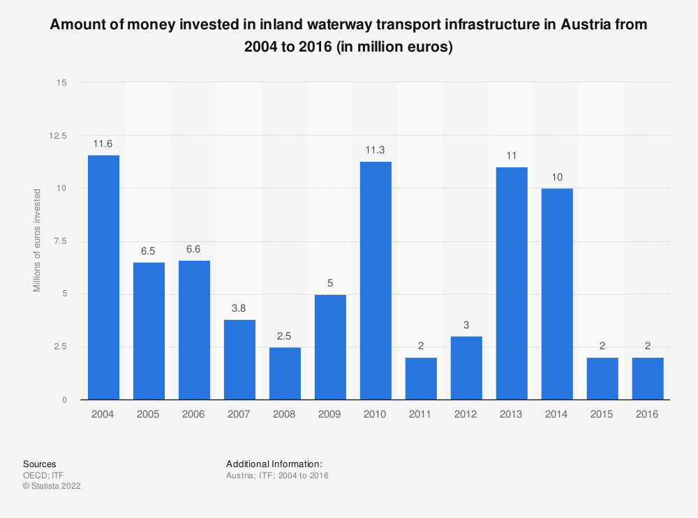 Statistic: Amount of money invested in inland waterway transport infrastructure in Austria from 2004 to 2016 (in million euros) | Statista