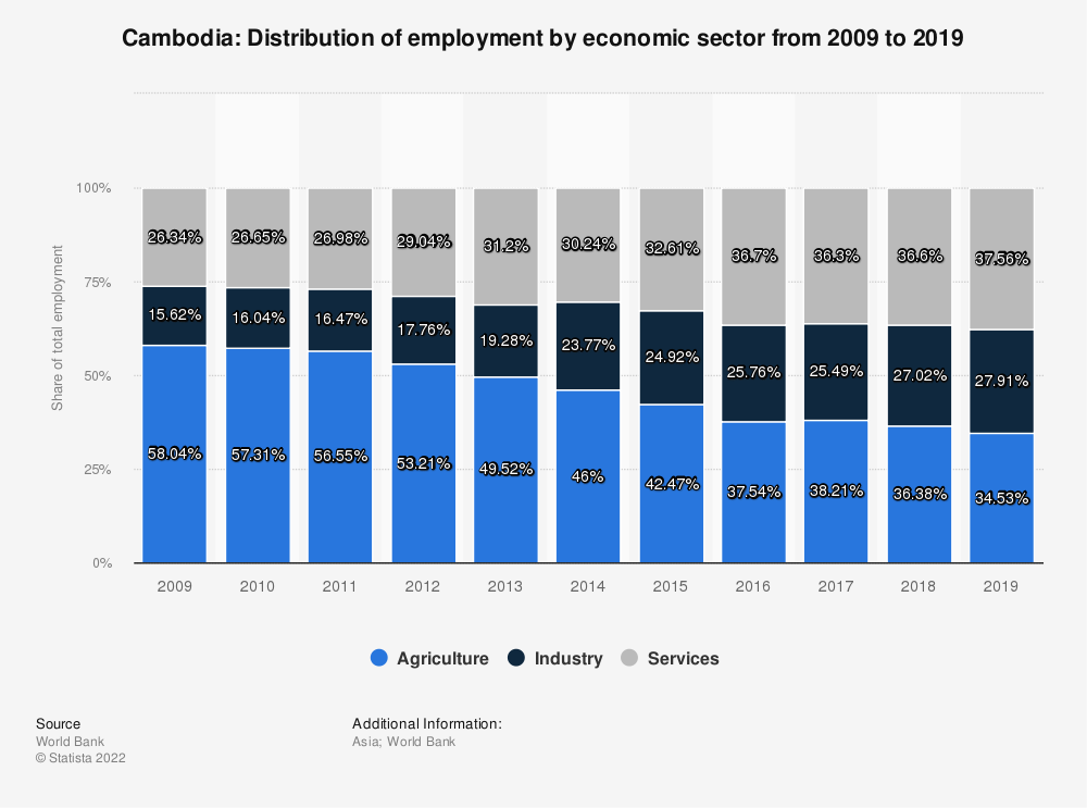 Statistic: Cambodia: Distribution of employment by economic sector from 2009 to 2019 | Statista