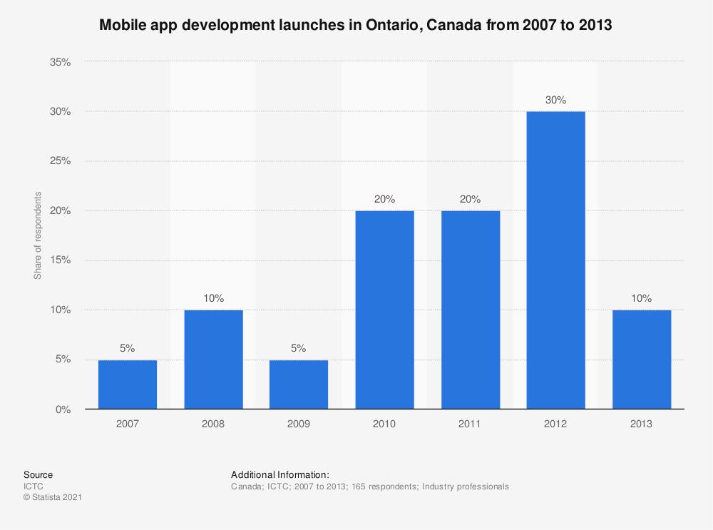 Statistic: Mobile app development launches in Ontario, Canada from 2007 to 2013 | Statista