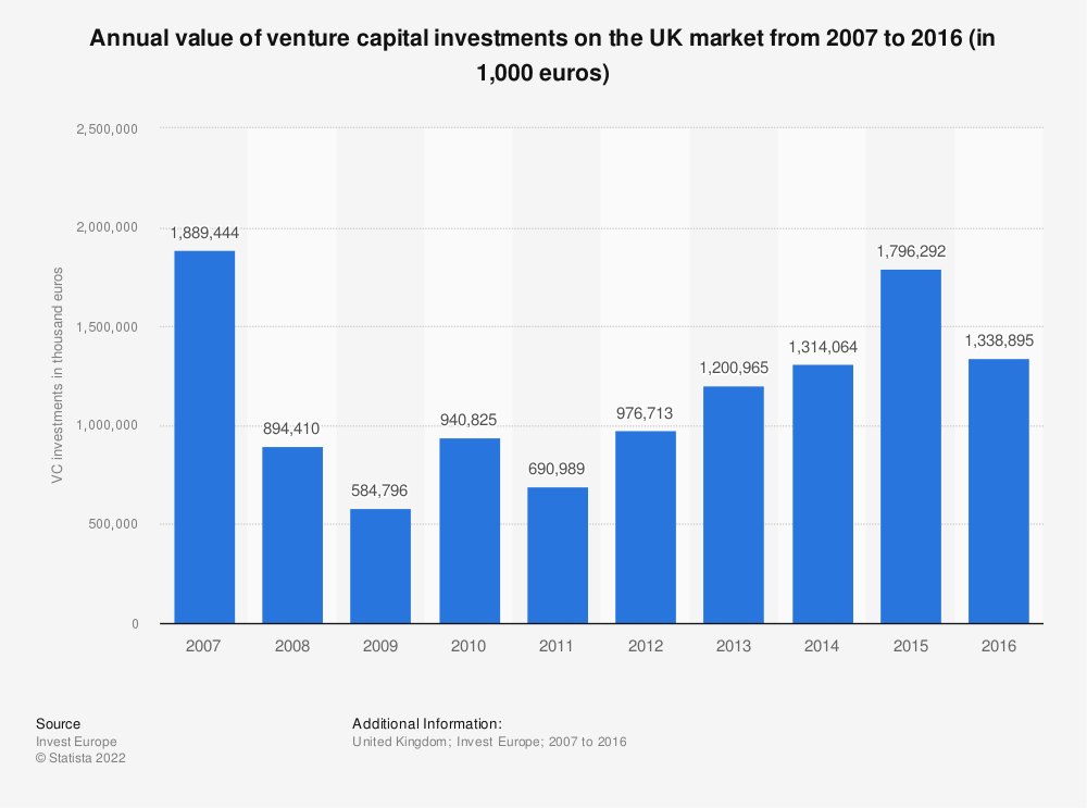Statistic: Annual value of venture capital investments on the UK market from 2007 to 2016 (in 1,000 euros)  | Statista