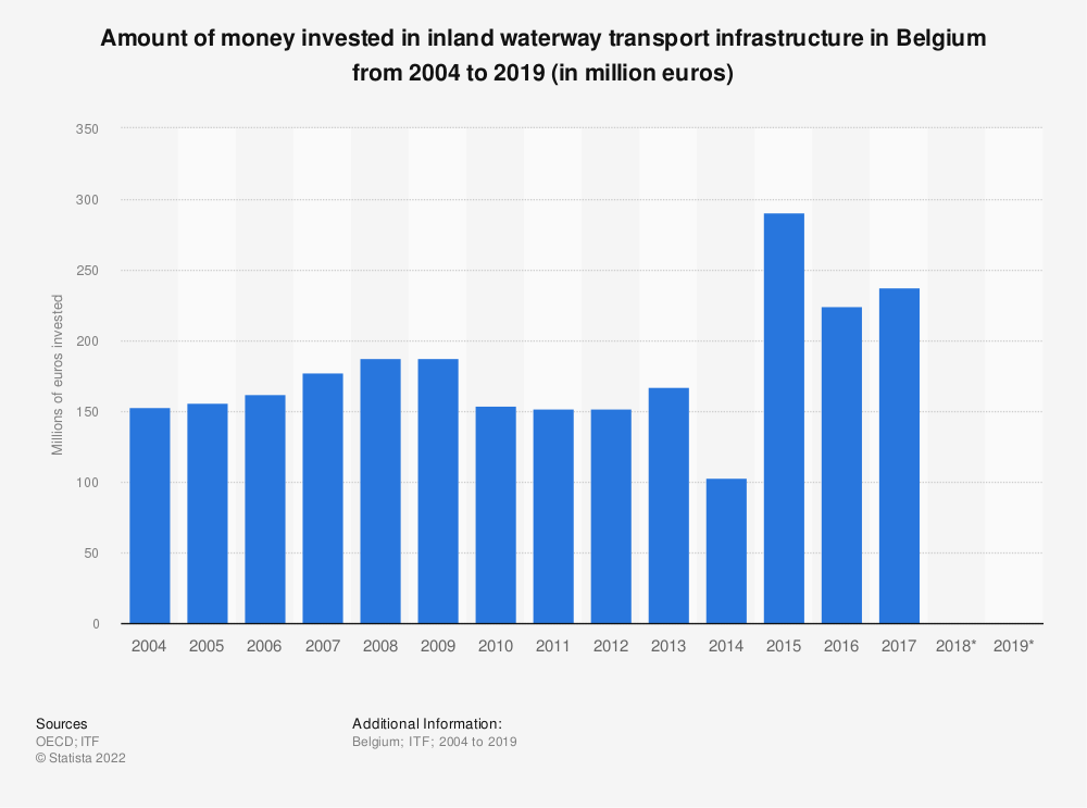 Statistic: Amount of money invested in inland waterway transport infrastructure in Belgium from 2004 to 2017 (in million euros) | Statista