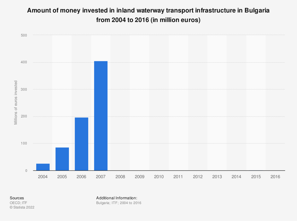 Statistic: Amount of money invested in inland waterway transport infrastructure in Bulgaria from 2004 to 2016 (in million euros) | Statista