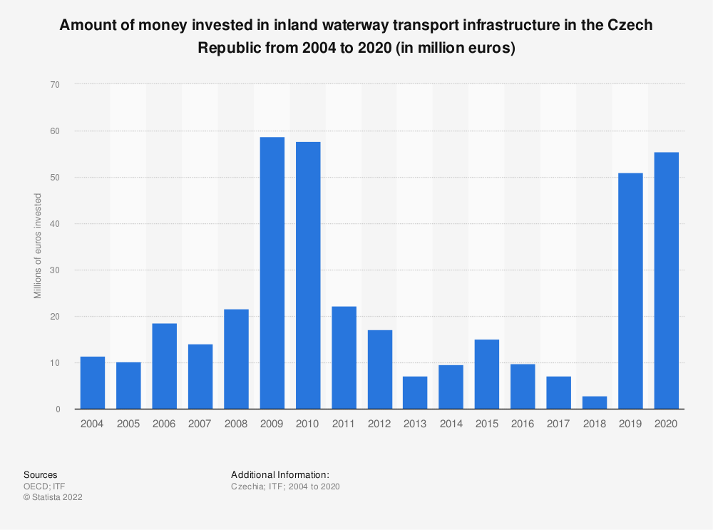 Statistic: Amount of money invested in inland waterway transport infrastructure in the Czech Republic from 2004 to 2017 (in million euros) | Statista