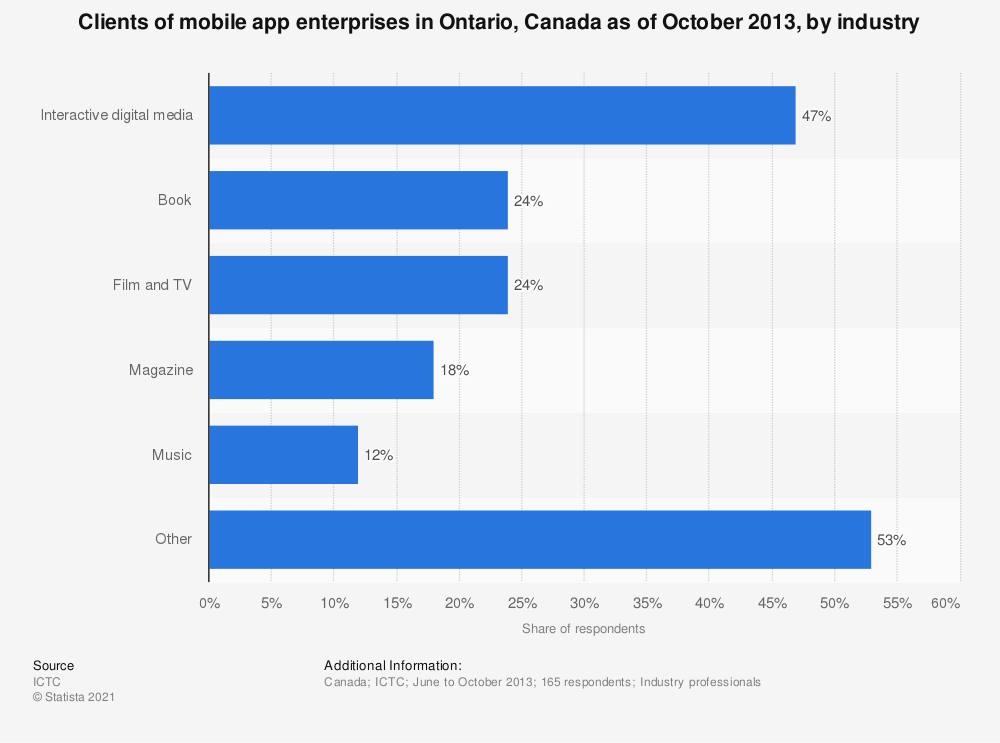 Statistic: Clients of mobile app enterprises in Ontario, Canada as of October 2013, by industry | Statista