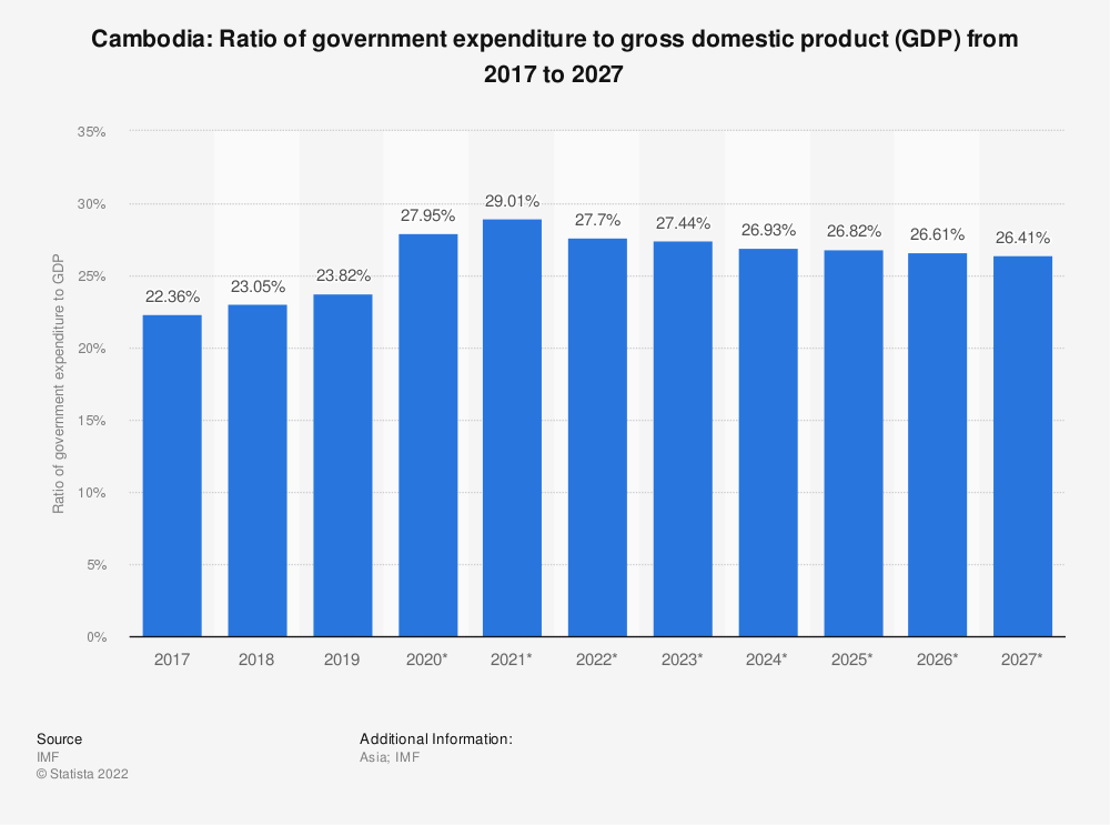 Statistic: Cambodia: Ratio of government expenditure to gross domestic product (GDP) from 2014 to 2024 | Statista