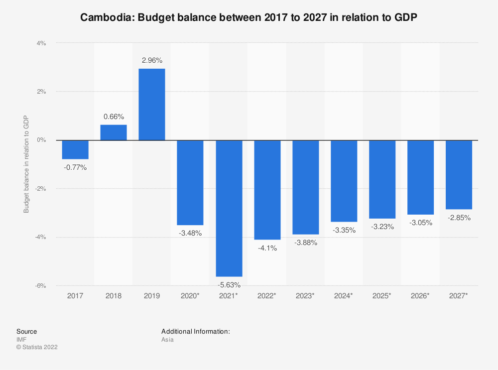 Statistic: Cambodia: Budget balance between 2014 to 2024 in relation to GDP | Statista