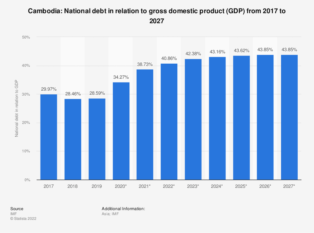 Statistic: Cambodia: National debt in relation to gross domestic product (GDP) from 2014 to 2024 | Statista