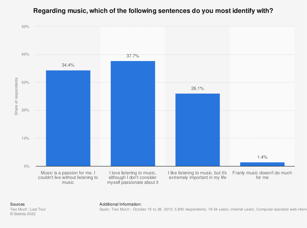 Statistic: Regarding music, which of the following sentences do you most identify with? | Statista