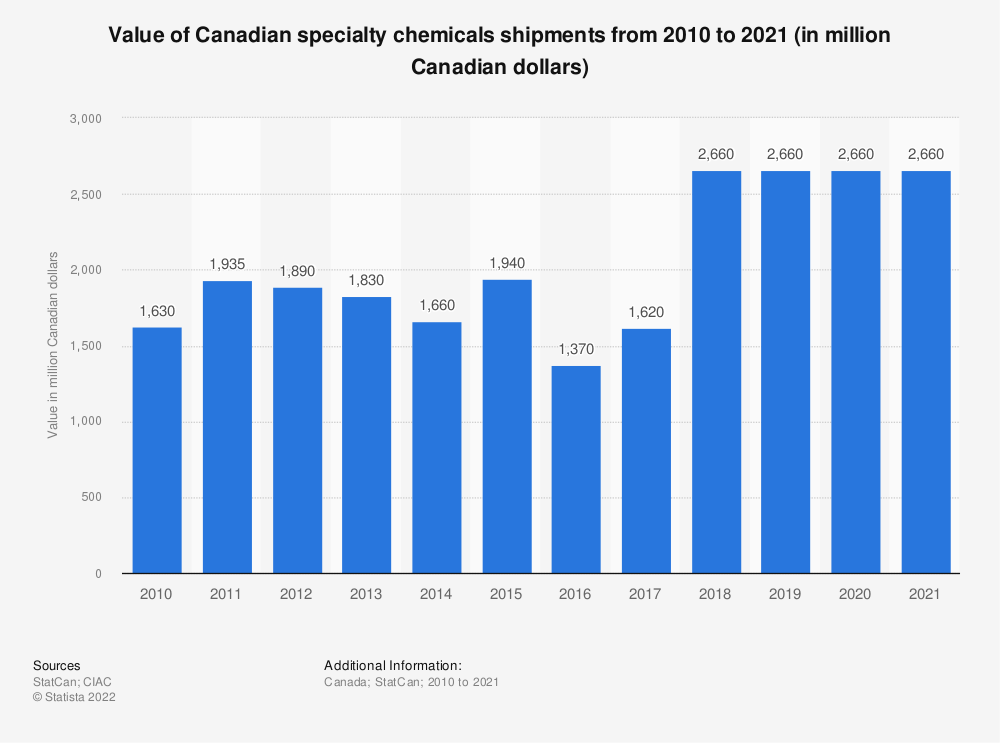Statistic: Value of Canadian specialty chemicals shipments from 2009 to 2018 (in million Canadian dollars) | Statista