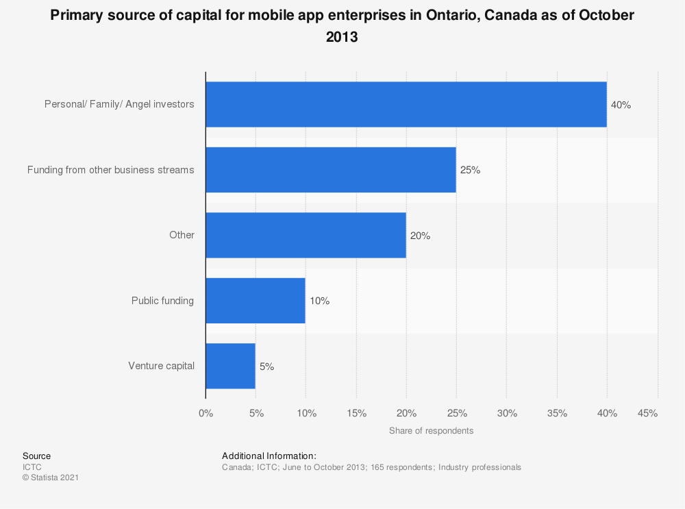 Statistic: Primary source of capital for mobile app enterprises in Ontario, Canada as of October 2013 | Statista