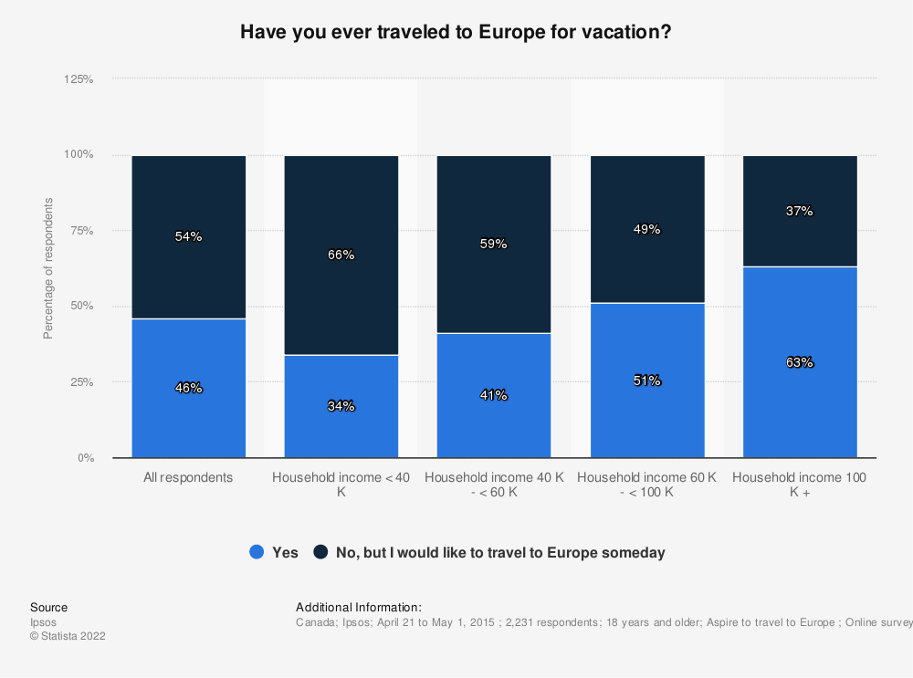 Statistic: Have you ever traveled to Europe for vacation?  | Statista