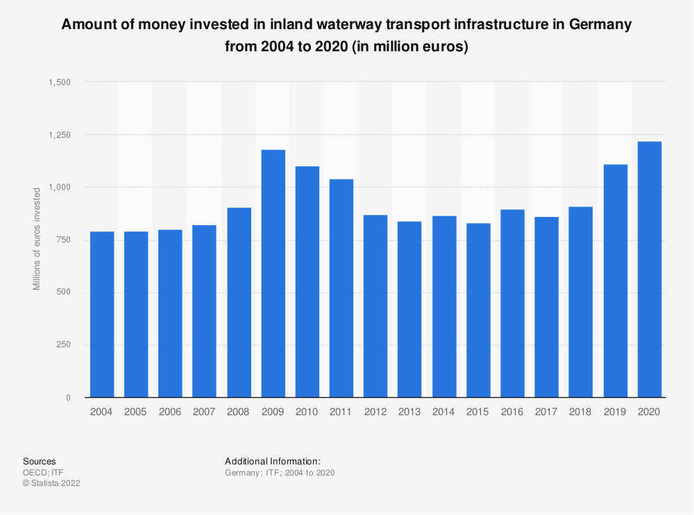 Statistic: Amount of money invested in inland waterway transport infrastructure in Germany from 2004 to 2017 (in million euros) | Statista