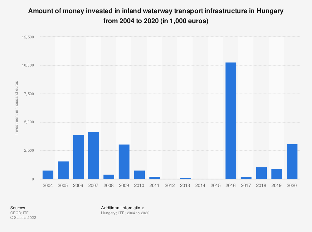 Statistic: Amount of money invested in inland waterway transport infrastructure in Hungary from 2004 to 2017 (in 1,000 euros)   Statista