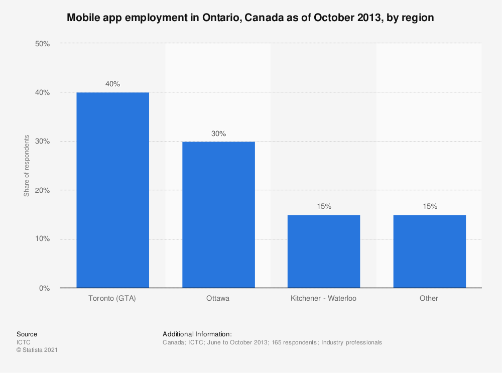 Statistic: Mobile app employment in Ontario, Canada as of October 2013, by region | Statista