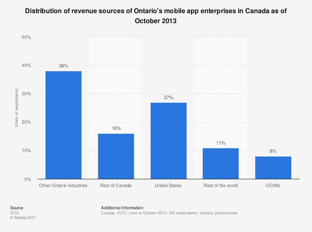 Statistic: Distribution of revenue sources of Ontario's mobile app enterprises in Canada as of October 2013 | Statista