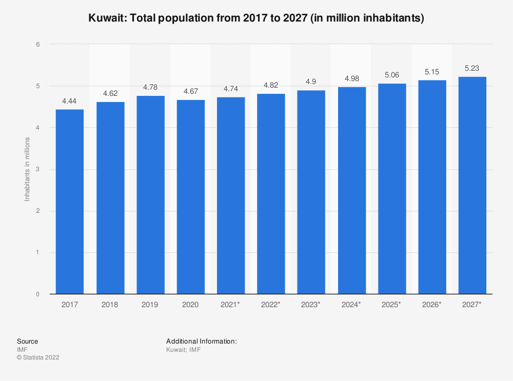 Statistic: Kuwait: Total population from 2014 to 2024 (in million inhabitants) | Statista