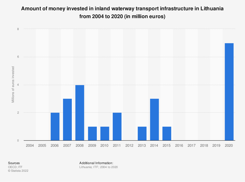 Statistic: Amount of money invested in inland waterway transport infrastructure in Lithuania from 2004 to 2017 (in million euros) | Statista