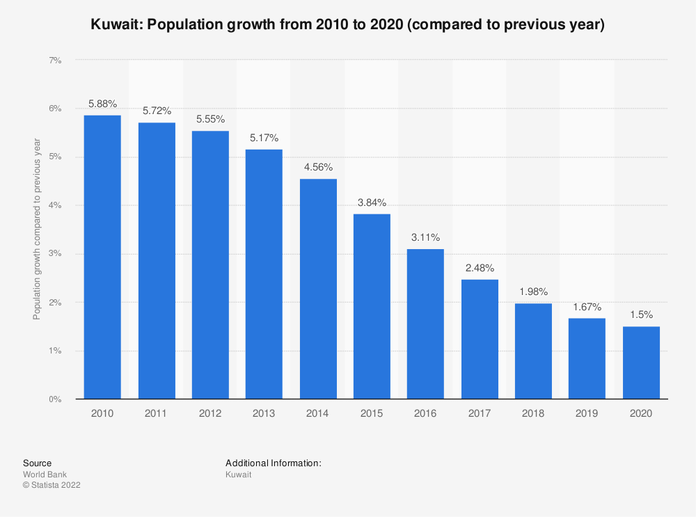 Statistic: Kuwait: Population growth from 2007 to 2017 (compared to previous year) | Statista