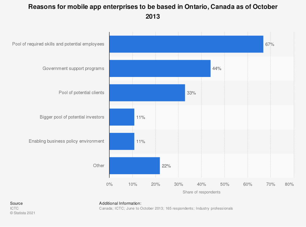 Statistic: Reasons for mobile app enterprises to be based in Ontario, Canada as of October 2013 | Statista
