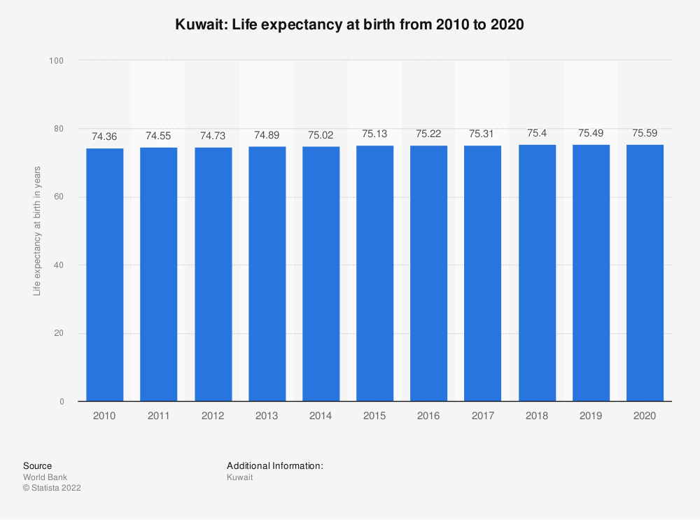 Statistic: Kuwait: Life expectancy at birth from 2007 to 2017 | Statista