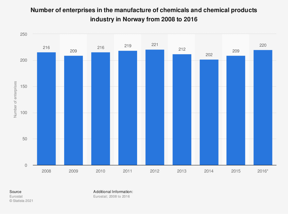 Statistic: Number of enterprises in the manufacture of chemicals and chemical products industry in Norway from 2008 to 2016 | Statista