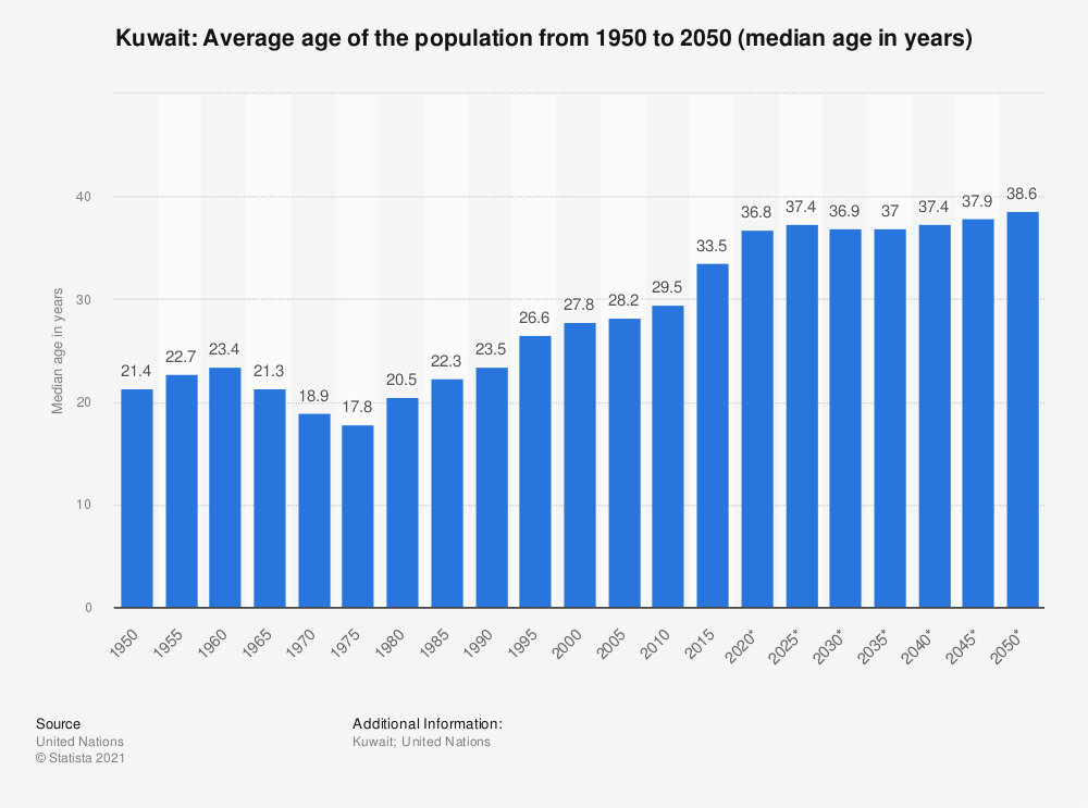 Statistic: Kuwait: Average age of the population from 1950 to 2050 (median age in years) | Statista