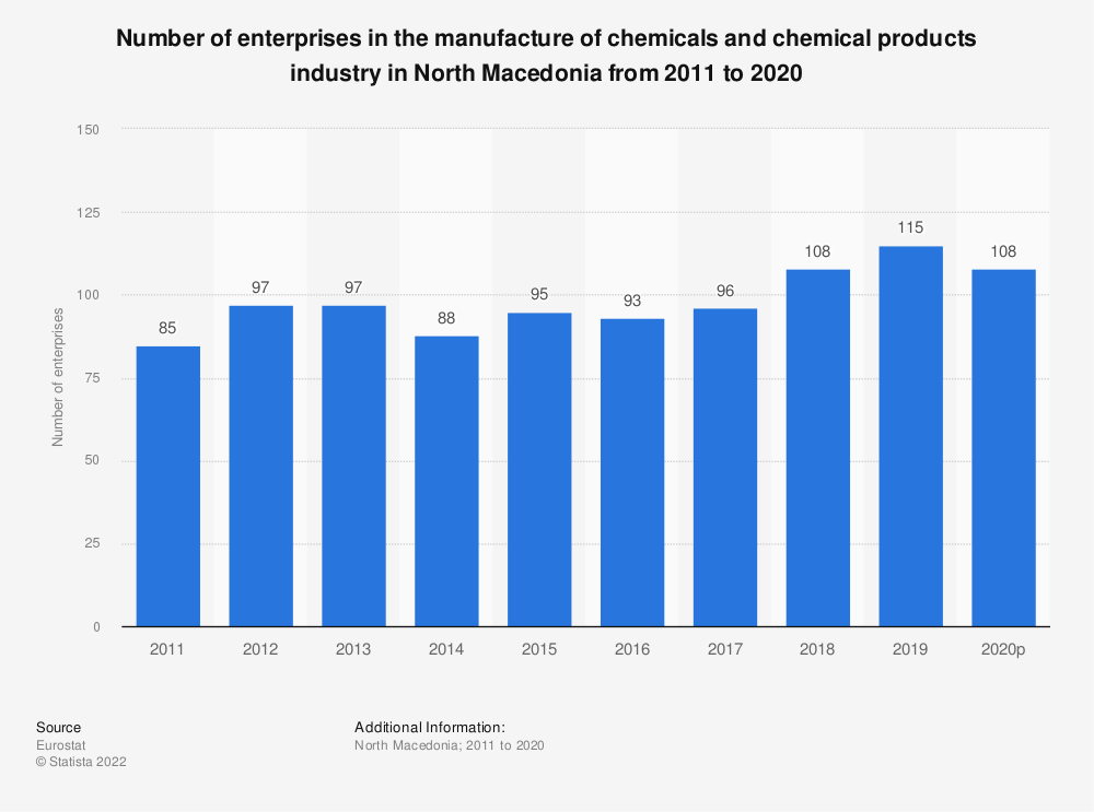 Statistic: Number of enterprises in the manufacture of chemicals and chemical products industry in North Macedonia from 2011 to 2016 | Statista
