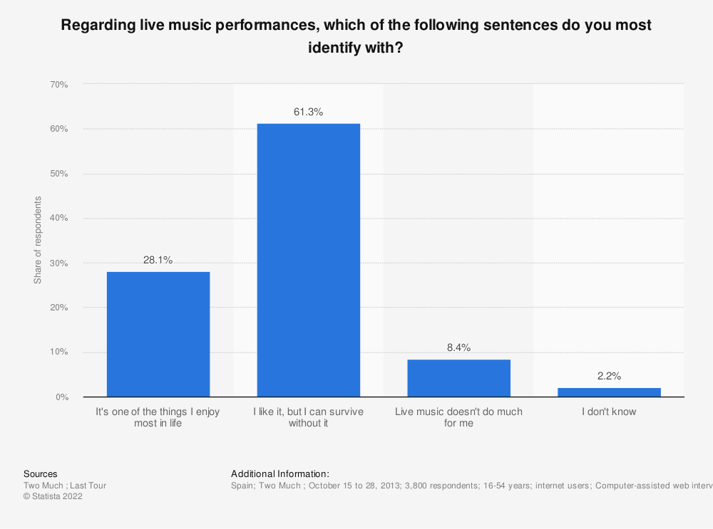 Statistic: Regarding live music performances, which of the following sentences do you most identify with? | Statista
