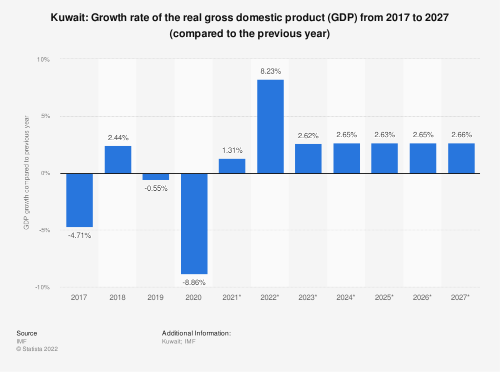 Statistic: Kuwait: Growth rate of the real gross domestic product (GDP) from 2009 to 2021 (compared to the previous year) | Statista