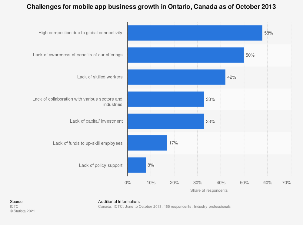 Statistic: Challenges for mobile app business growth in Ontario, Canada as of October 2013 | Statista