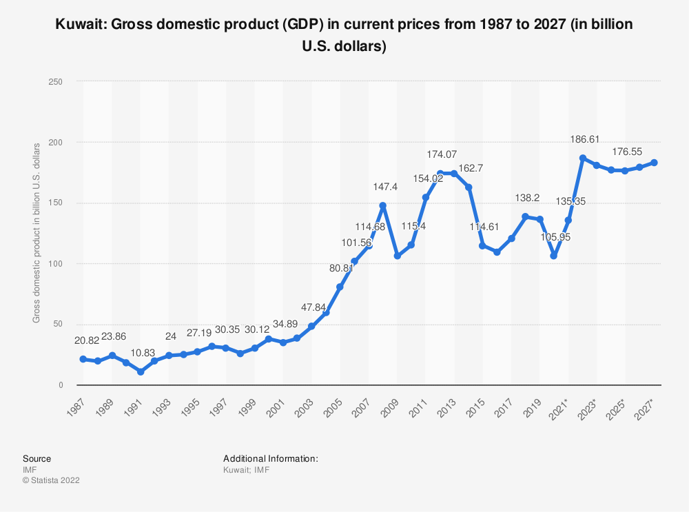 Statistic: Kuwait: Gross domestic product (GDP) in current prices from 1984 to 2021 (in billion international dollars) | Statista