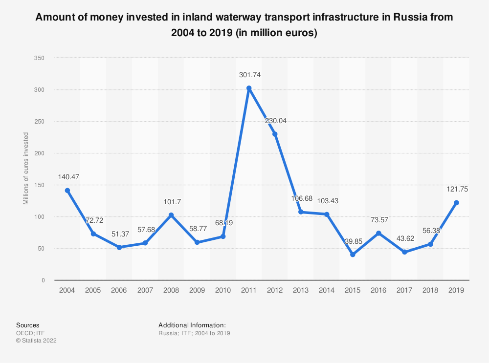 Statistic: Amount of money invested in inland waterway transport infrastructure in Russia from 2004 to 2018 (in million euros) | Statista