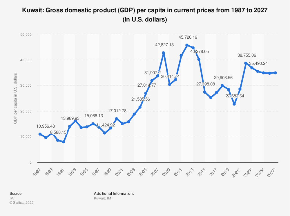 Statistic: Kuwait: Gross domestic product (GDP) per capita in current prices from 2014 to 2024 (in U.S. dollars) | Statista