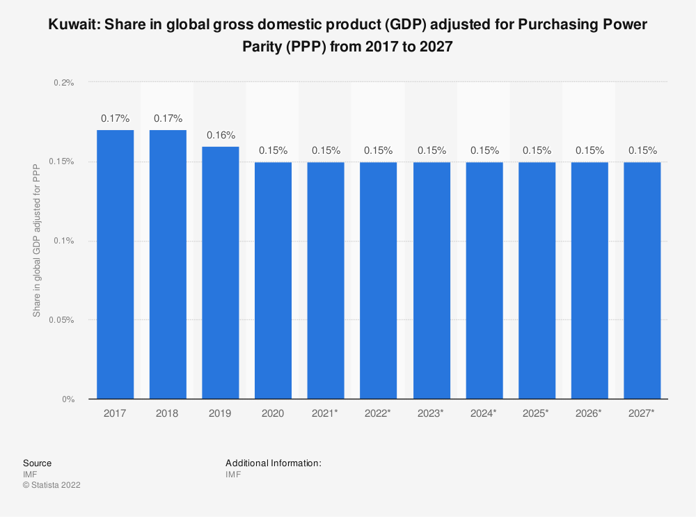 Statistic: Kuwait: Share in global gross domestic product (GDP) adjusted for Purchasing Power Parity (PPP) from 2014 to 2024 | Statista