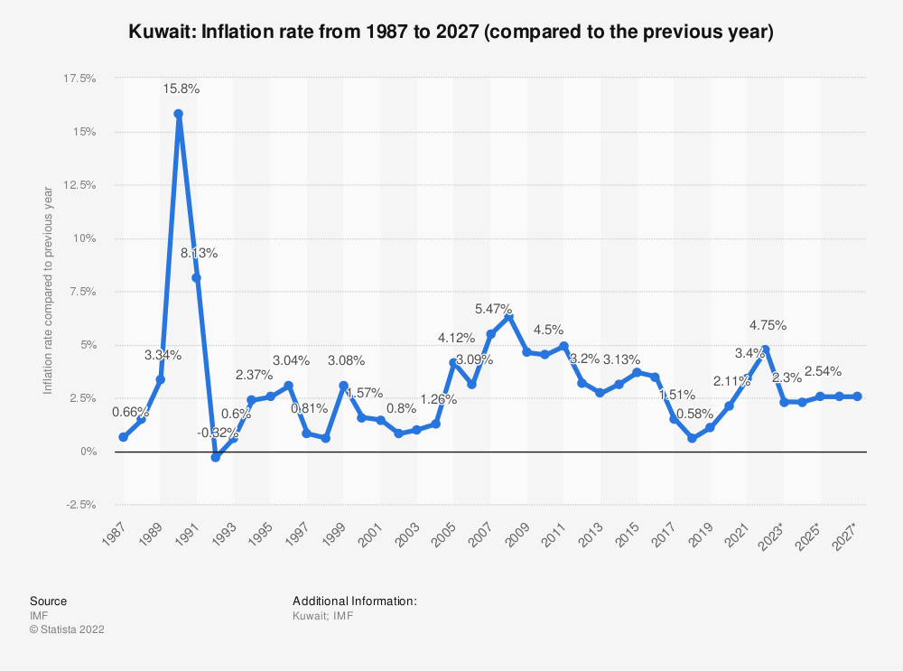 Statistic: Kuwait: Inflation rate from 1984 to 2024 (compared to the previous year) | Statista