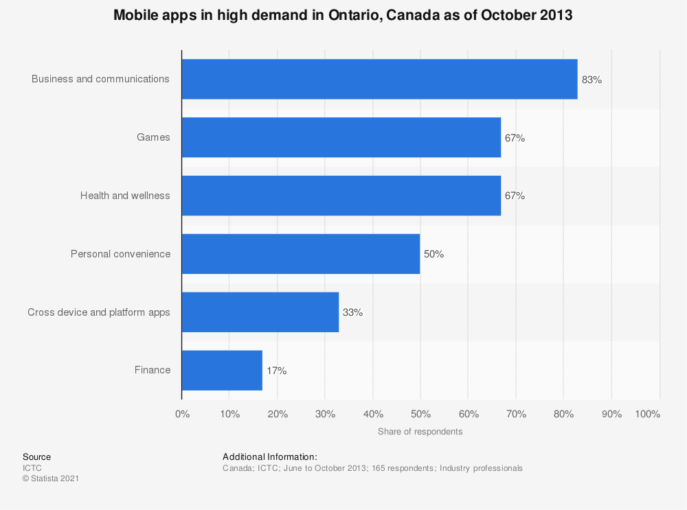 Statistic: Mobile apps in high demand in Ontario, Canada as of October 2013 | Statista