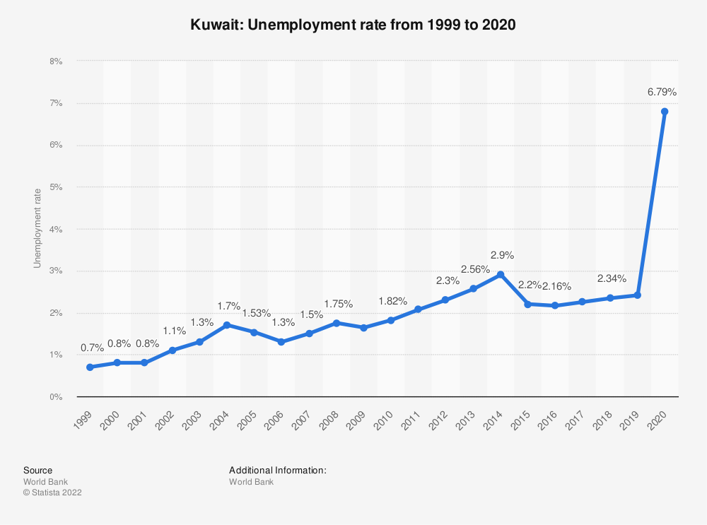 Statistic: Kuwait: Unemployment rate from 1999 to 2019 | Statista