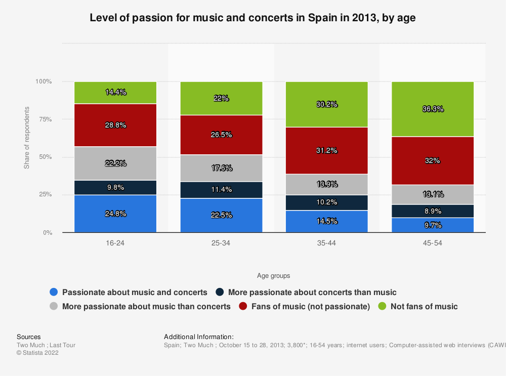 Statistic: Level of passion for music and concerts in Spain in 2013, by age | Statista