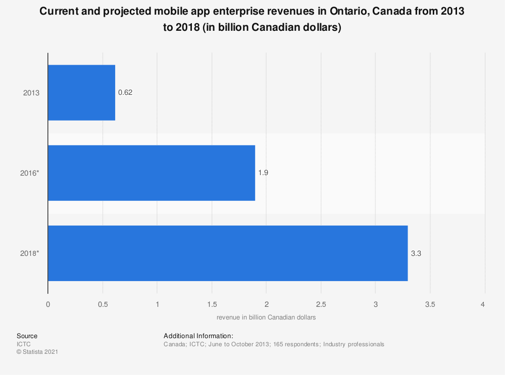 Statistic: Current and projected mobile app enterprise revenues in Ontario, Canada from 2013 to 2018 (in billion Canadian dollars)   Statista