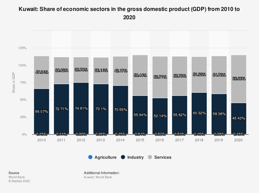 Statistic: Kuwait: Share of economic sectors in the gross domestic product (GDP) from 2010 to 2019 | Statista
