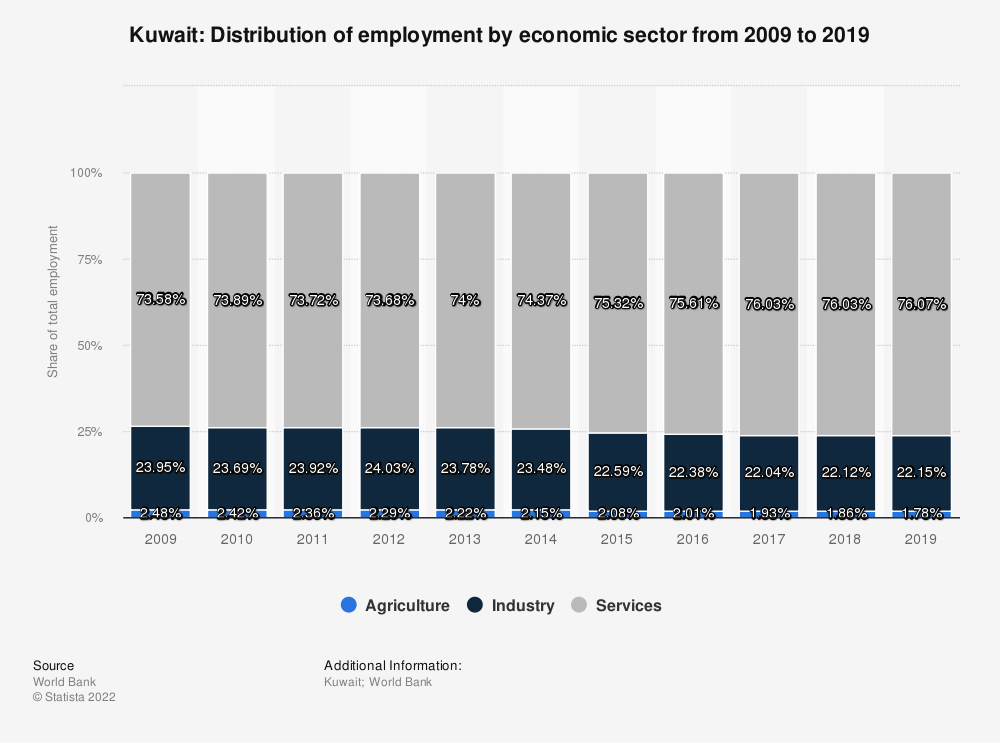 Statistic: Kuwait: Distribution of employment by economic sector from 2009 to 2019 | Statista
