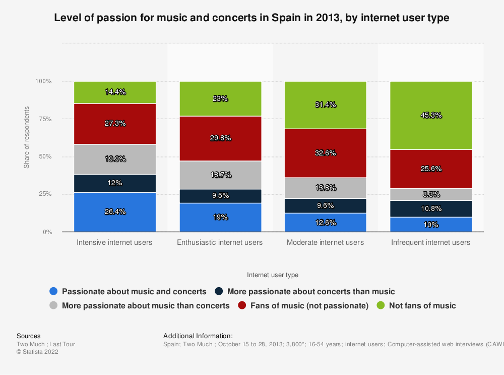 Statistic: Level of passion for music and concerts in Spain in 2013, by internet user type | Statista