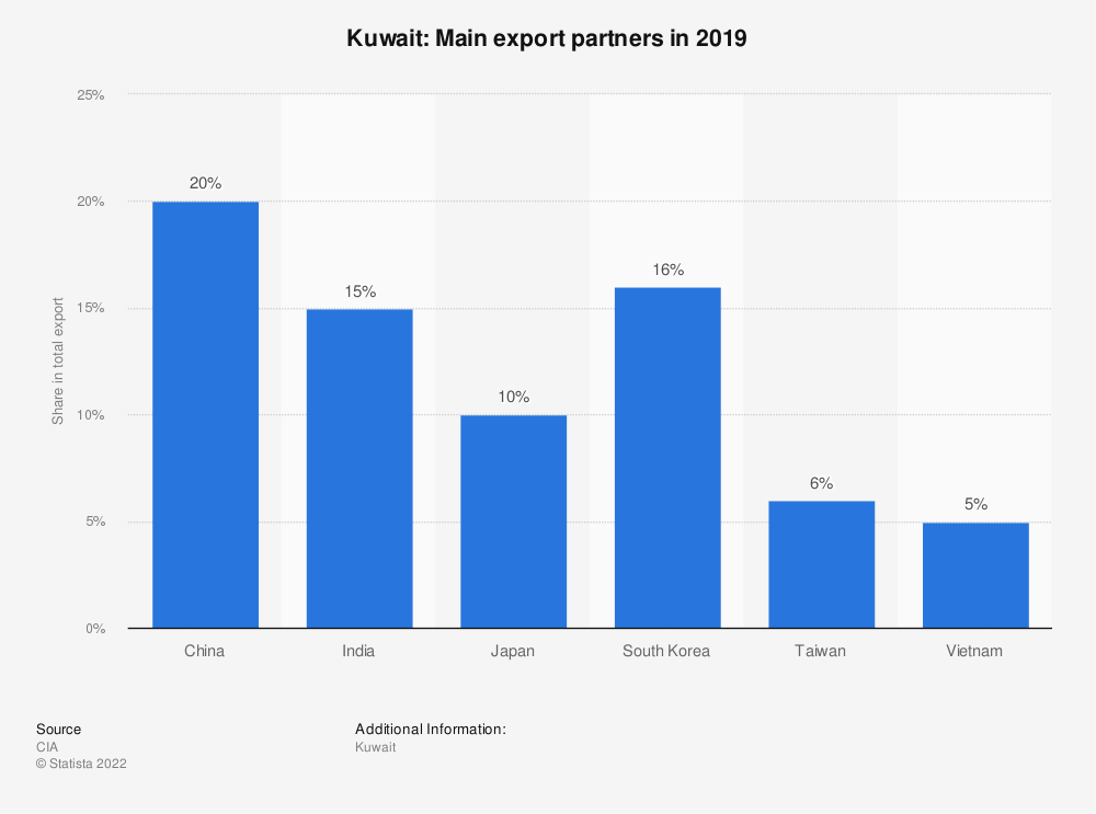 Statistic: Kuwait: Main export partners in 2017 | Statista