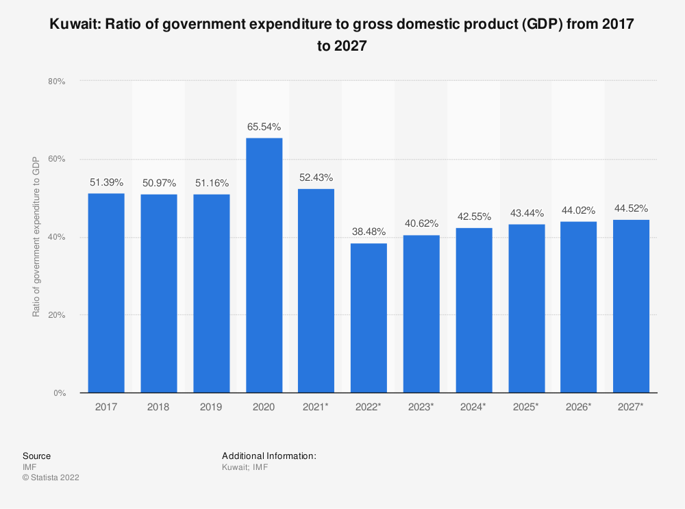 Statistic: Kuwait: Ratio of government expenditure to gross domestic product (GDP) from 2014 to 2024 | Statista