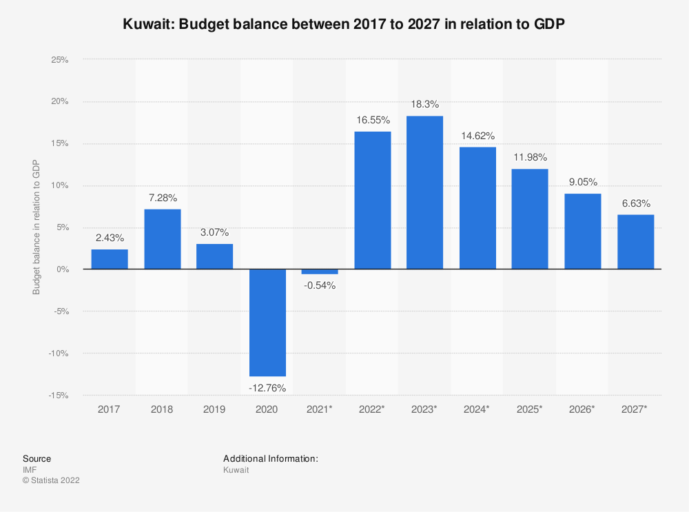 Statistic: Kuwait: Budget balance between 2014 to 2024 in relation to GDP | Statista