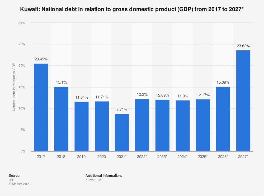Statistic: Kuwait: National debt in relation to gross domestic product (GDP) from 2014 to 2024* | Statista