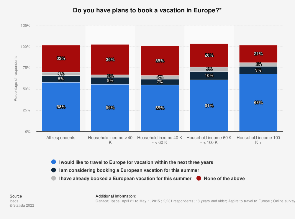 Statistic: Do you have plans to book a vacation in Europe?*  | Statista