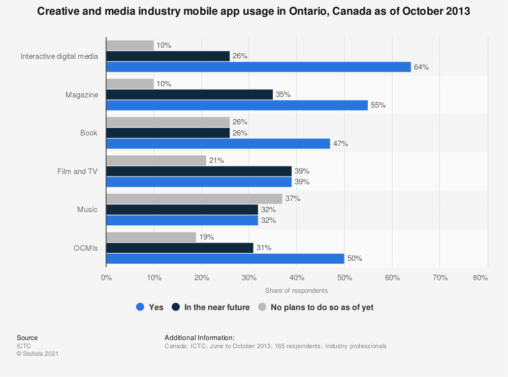 Statistic: Creative and media industry mobile app usage in Ontario, Canada as of October 2013 | Statista
