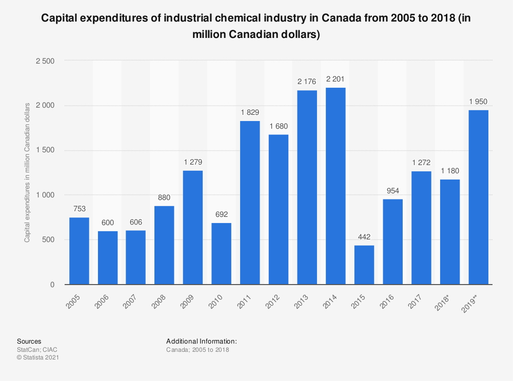 Statistic: Capital expenditures of industrial chemical industry in Canada from 2005 to 2018 (in million Canadian dollars) | Statista